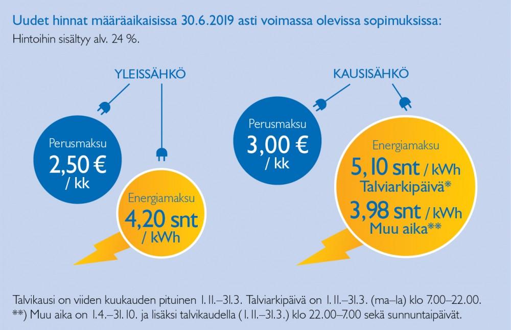 Naantalinenergia Netti Edulliset Hinnat 5 201