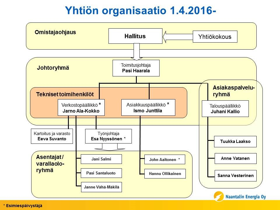 Yhtion Organisaatio 1 4 2016