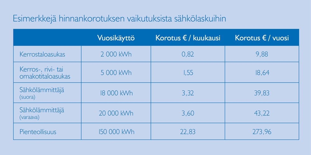 Naantalin Energia Siirtohinnat Nettisivuille